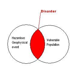 Essay on disaster management with pictures
